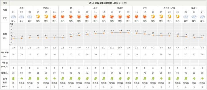 2021-03-04%2018.31.57%20tenki.jp%20c621e33c8d14.jpg